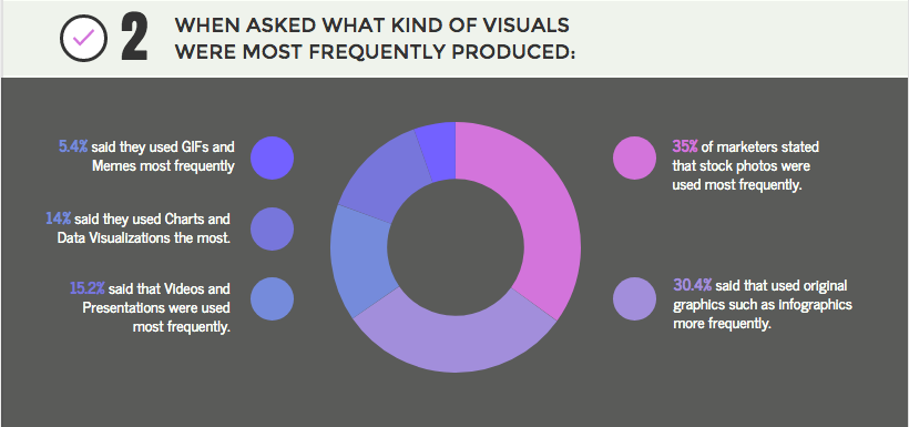 An example of a section within an infographic on visual marketing statistics without the integration of stock images.