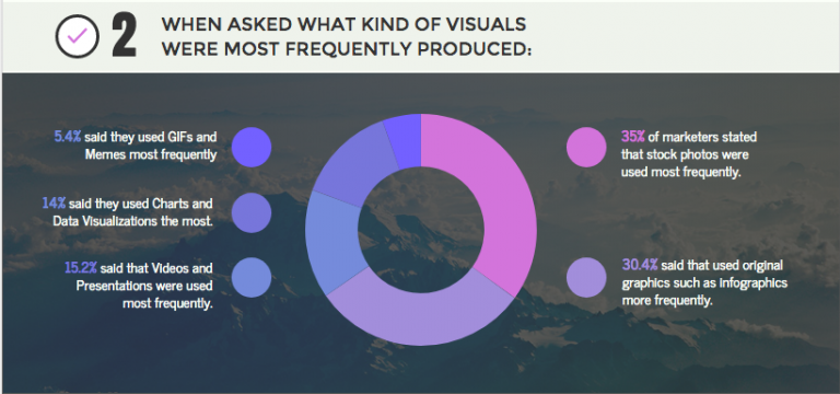 An example of a section within an infographic on visual marketing statistics with an image of clouds as a background