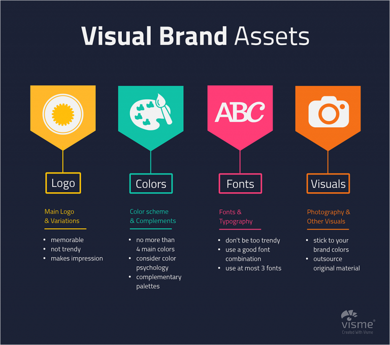 When creating visual content for our brands, we should be consistent with these four visual brand assets: logo, colors, font, and photos.